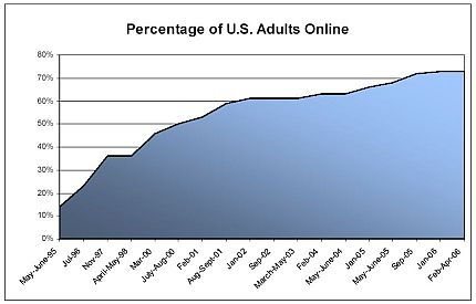 Chart of internet usage statistics among all adults in the USA.